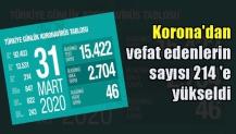 Korona'dan vefat edenlerin sayısı 214 'e yükseldi